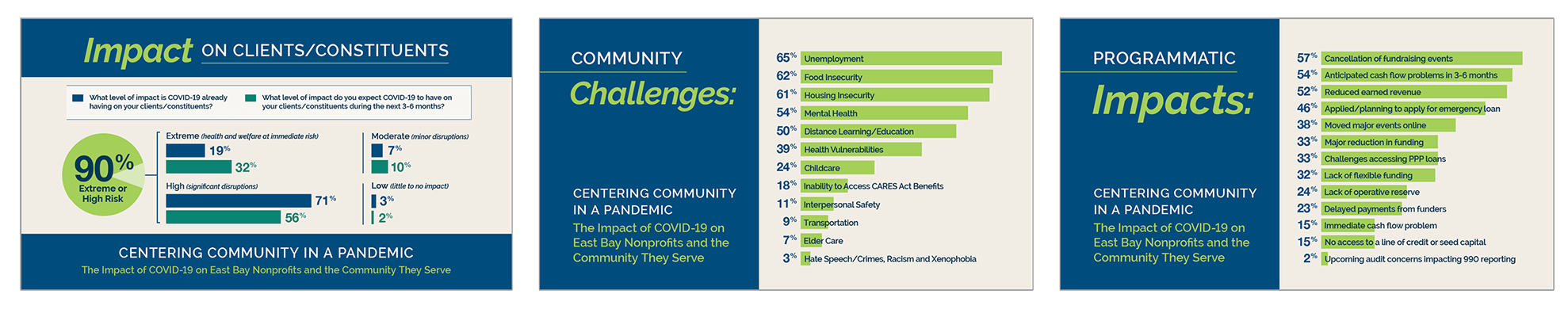 Covid-19 Nonprofit Survey Social Media Posts